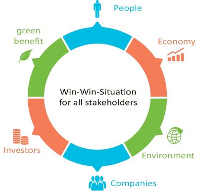 Win Win Circle