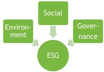 ESG - 3 Dimensionen